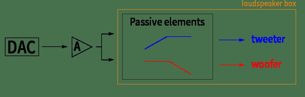 Passive Speaker System
