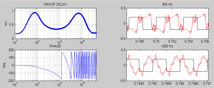 Phase distortion 5-1ms