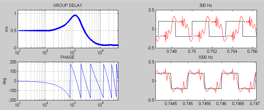 Phase distortion 7-1ms
