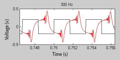 300Hz audio signal