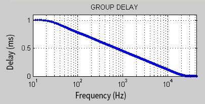 Group Delay shape
