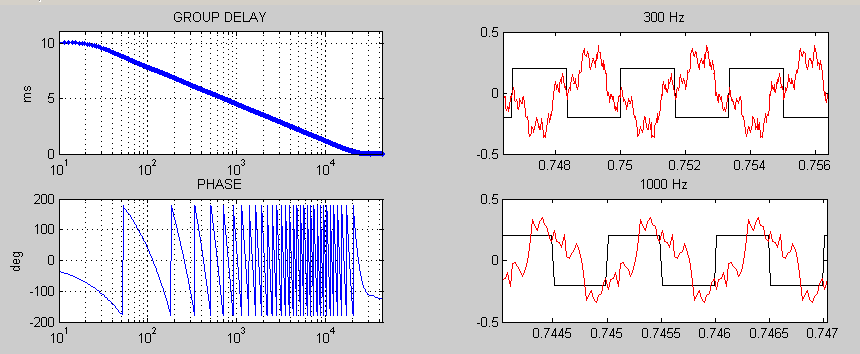 Phase distortion 1-10ms