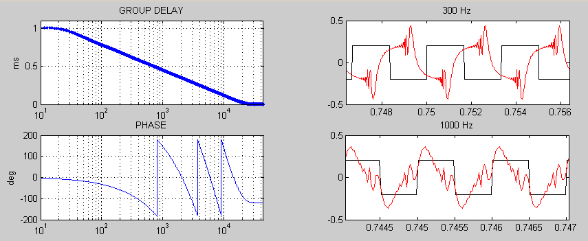 Phase distortion 1-1ms